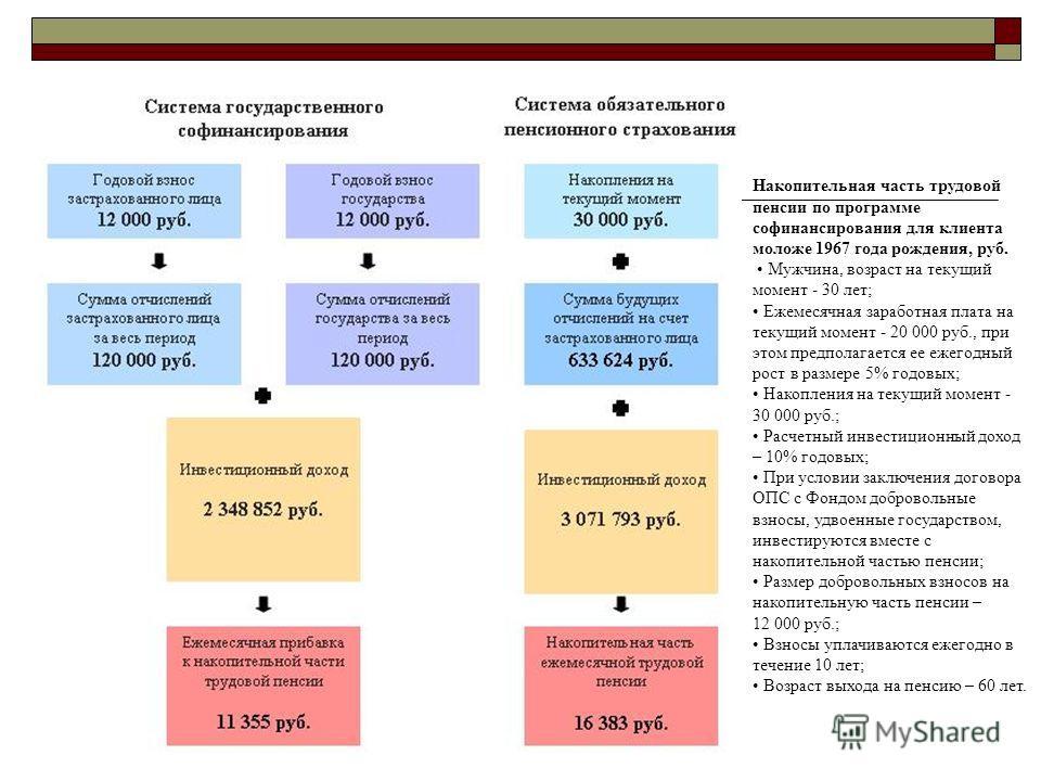 Накопительная часть трудовой пенсии по программе софинансирования для клиента моложе 1967 года рождения, руб. Мужчина, возраст на текущий момент - 30 лет; Ежемесячная заработная плата на текущий момент - 20 000 руб., при этом предполагается ее ежегод