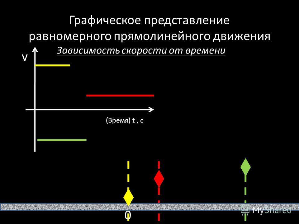 Графическое представление равномерного прямолинейного движения Зависимость скорости от времени v (Время) t, с 0