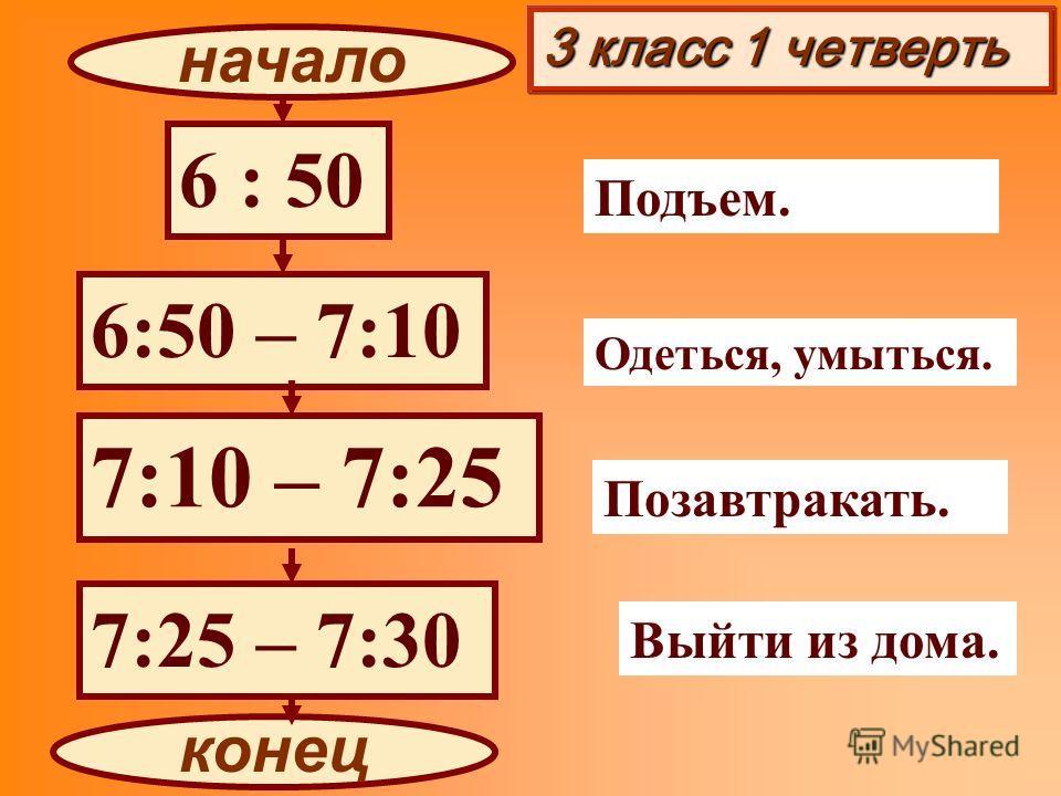 3 класс 1 четверть 6 : 50 6:50 – 7:10 7:10 – 7:25 7:25 – 7:30 начало конец Подъем. Одеться, умыться. Позавтракать. Выйти из дома.