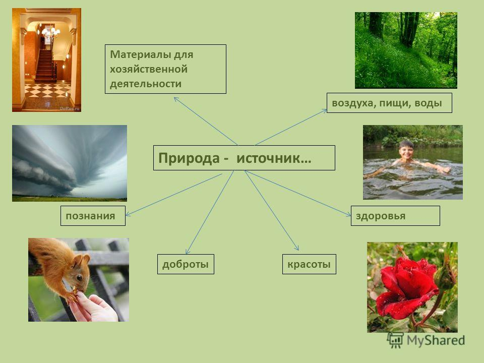 Природа - источник… воздуха, пищи, воды здоровья красотыдоброты познания Материалы для хозяйственной деятельности