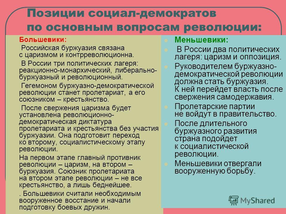 Позиции социал-демократов по основным вопросам революции: Большевики: Российская буржуазия связана с царизмом и контрреволюционна. В России три политических лагеря: реакционно-монархический, либерально- буржуазный и революционный. Гегемоном буржуазно
