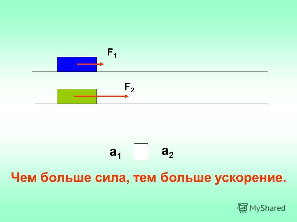 F1F1 F2F2 а1а1 а2а2 Чем больше сила, тем больше ускорение.