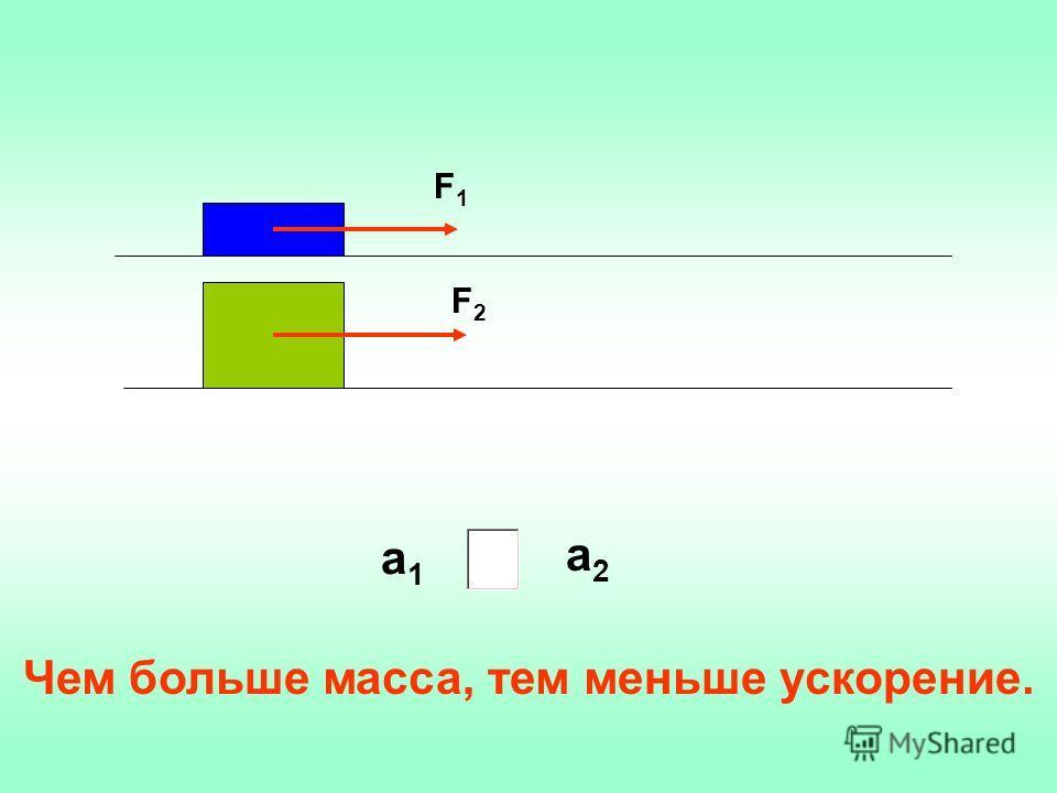 F1F1 F2F2 а1а1 а2а2 Чем больше масса, тем меньше ускорение.