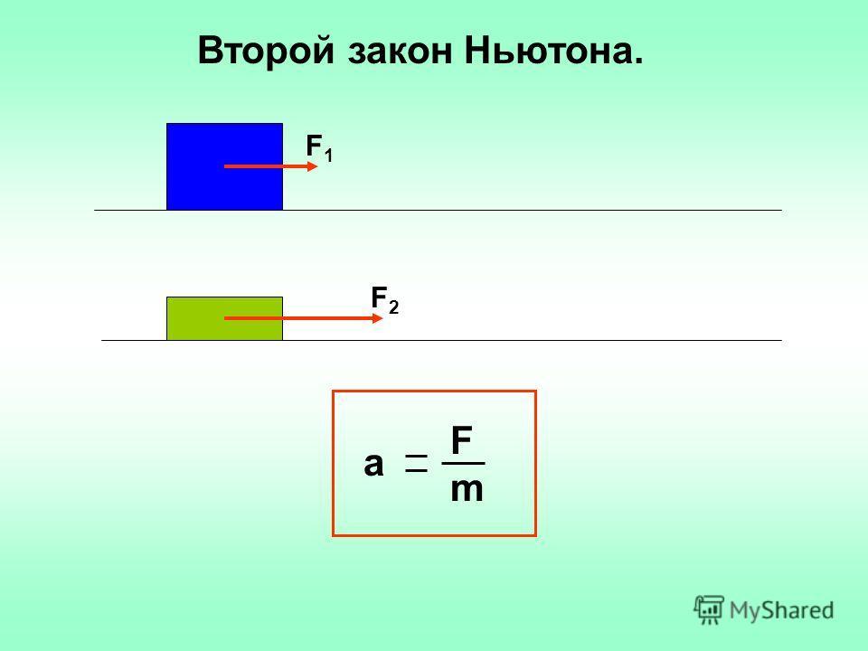 F1F1 F2F2 а FmFm Второй закон Ньютона.