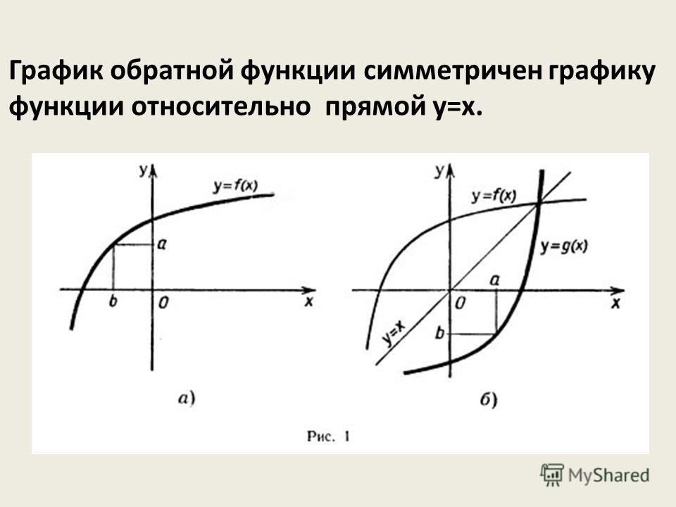 График обратной функции симметричен графику функции относительно прямой у=х.