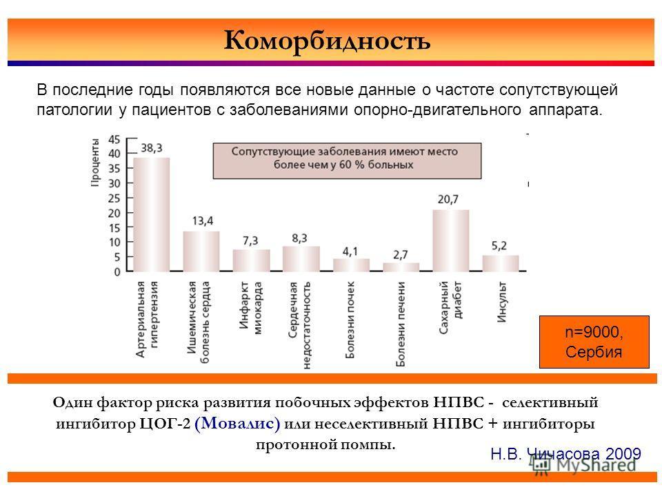Коморбидность В последние годы появляются все новые данные о частоте сопутствующей патологии у пациентов с заболеваниями опорно-двигательного аппарата. Один фактор риска развития побочных эффектов НПВС - селективный ингибитор ЦОГ-2 (Мовалис) или несе