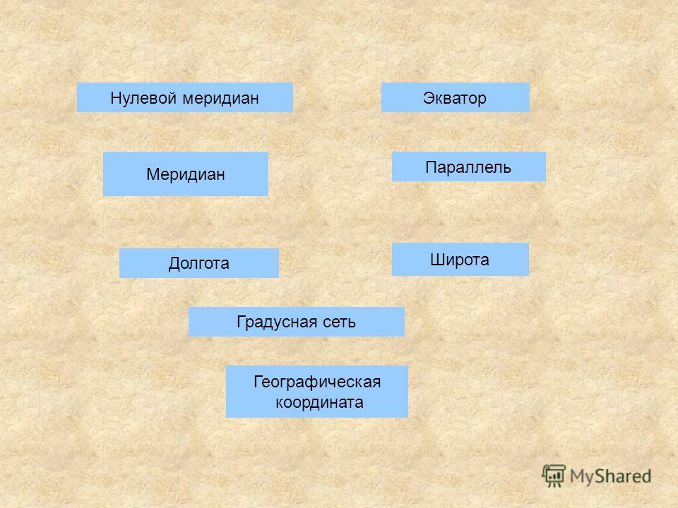 Нулевой меридиан Меридиан Долгота Градусная сеть Географическая координата Широта Параллель Экватор