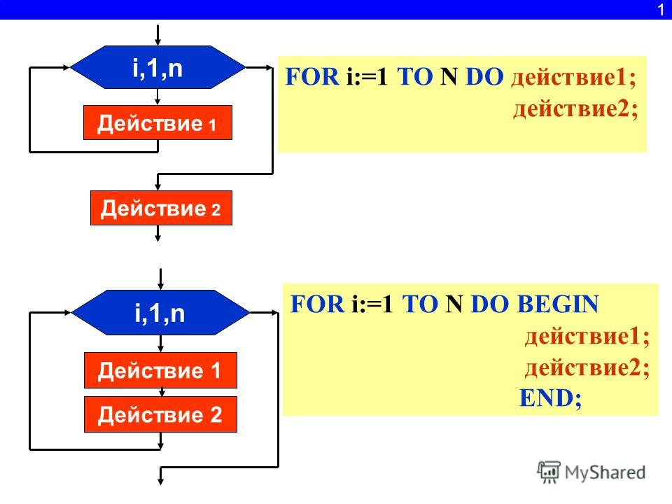 i,1,n Действие 1 Действие 2 i,1,n Действие 1 Действие 2 FOR i:=1 TO N DO BEGIN действие1; действие2; END; FOR i:=1 TO N DO действие1; действие2; 1