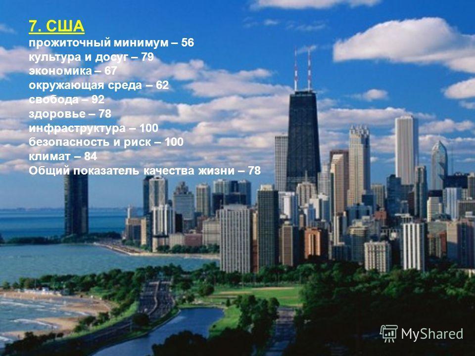 7. США прожиточный минимум – 56 культура и досуг – 79 экономика – 67 окружающая среда – 62 свобода – 92 здоровье – 78 инфраструктура – 100 безопасность и риск – 100 климат – 84 Общий показатель качества жизни – 78
