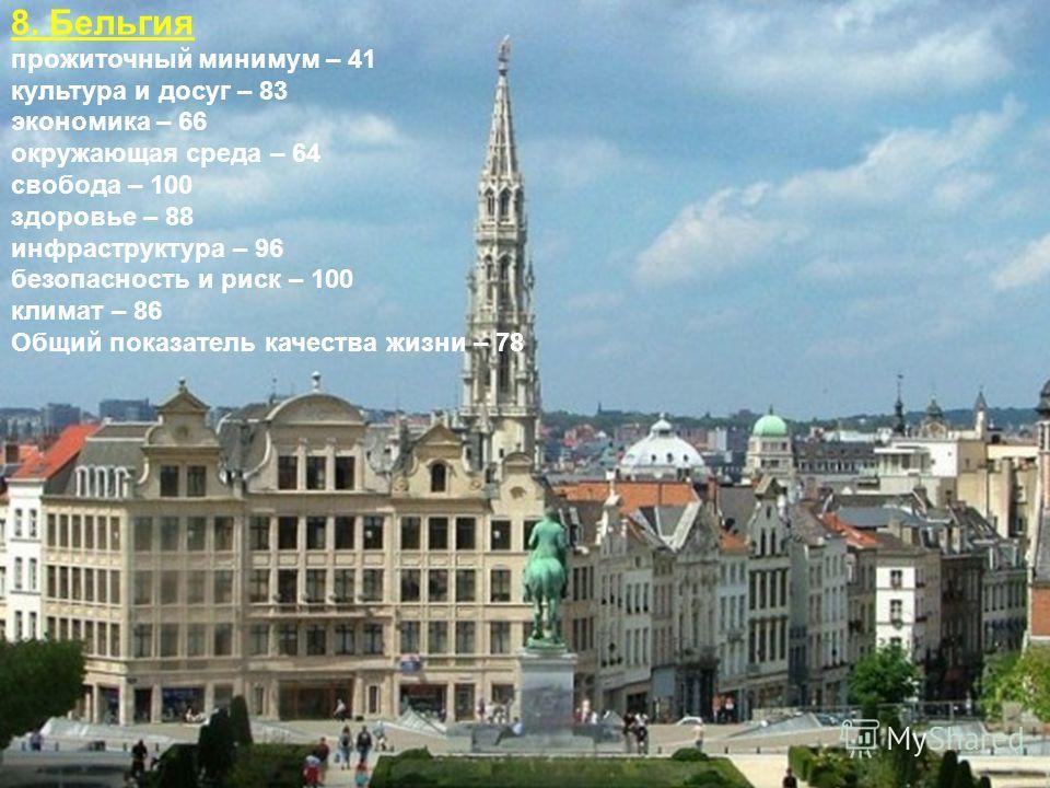 8. Бельгия прожиточный минимум – 41 культура и досуг – 83 экономика – 66 окружающая среда – 64 свобода – 100 здоровье – 88 инфраструктура – 96 безопасность и риск – 100 климат – 86 Общий показатель качества жизни – 78
