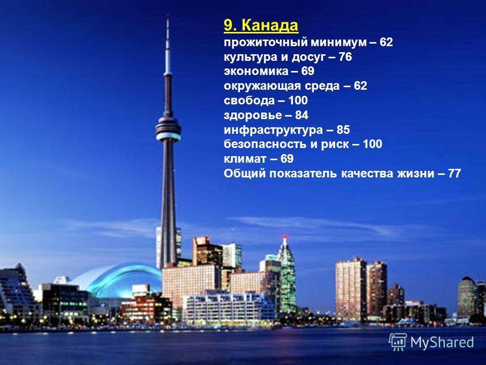 9. Канада прожиточный минимум – 62 культура и досуг – 76 экономика – 69 окружающая среда – 62 свобода – 100 здоровье – 84 инфраструктура – 85 безопасность и риск – 100 климат – 69 Общий показатель качества жизни – 77