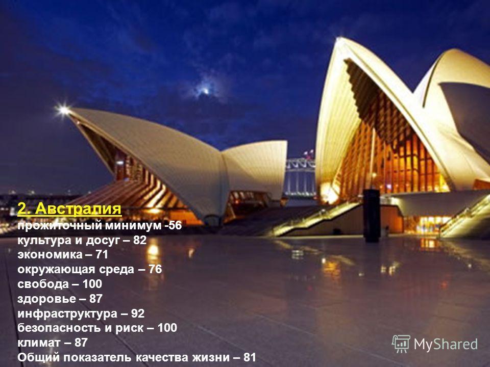 2. Австралия прожиточный минимум -56 культура и досуг – 82 экономика – 71 окружающая среда – 76 свобода – 100 здоровье – 87 инфраструктура – 92 безопасность и риск – 100 климат – 87 Общий показатель качества жизни – 81