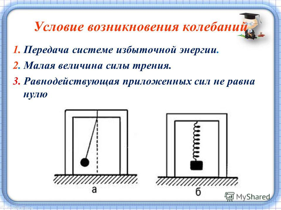 Условие возникновения колебаний 1. Передача системе избыточной энергии. 2. Малая величина силы трения. 3. Равнодействующая приложенных сил не равна нулю