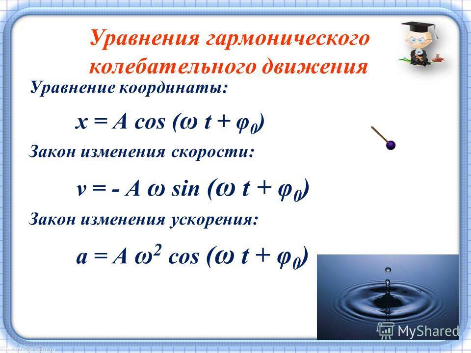 Уравнения гармонического колебательного движения Уравнение координаты: x = A cos ( ω t + φ 0 ) Закон изменения скорости: v = - A ω sin ( ω t + φ 0 ) Закон изменения ускорения: a = A ω 2 cos ( ω t + φ 0 )