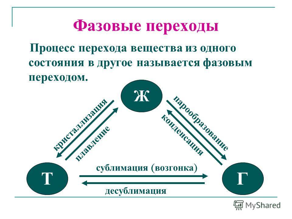 Фазовые переходы Процесс перехода вещества из одного состояния в другое называется фазовым переходом. Ж ТГ сублимация ( возгонка ) десублимация плавление кристаллизация парообразование конденсация