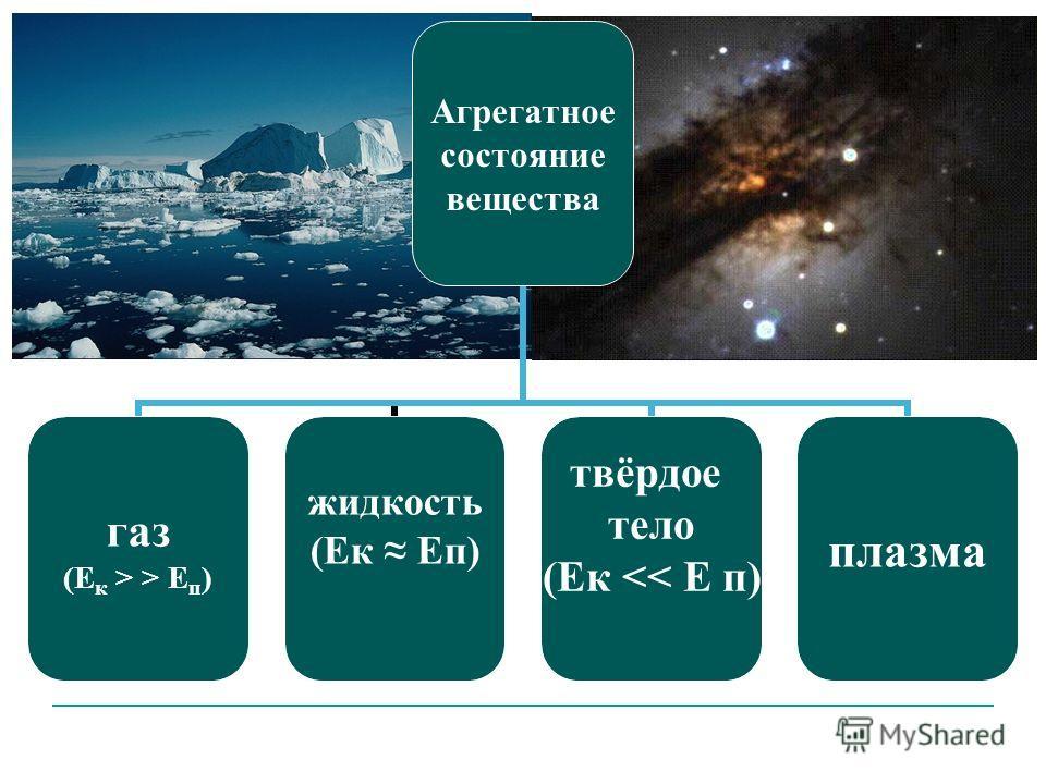 Агрегатное состояние вещества газ (Ек > > Еп) жидкость (Ек Еп) твёрдое тело (Ек