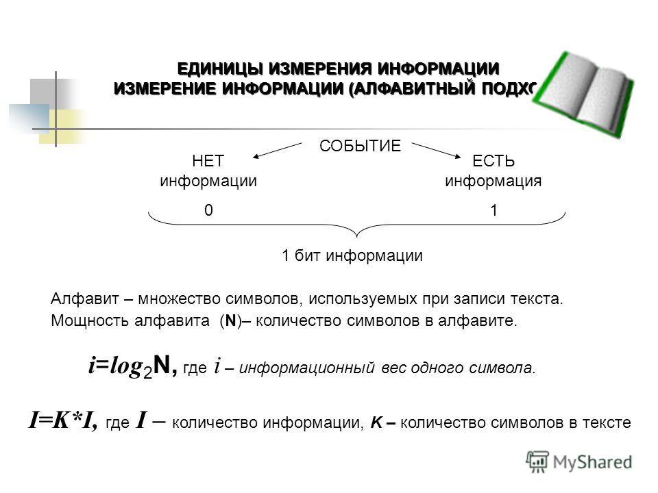 ЕДИНИЦЫ ИЗМЕРЕНИЯ ИНФОРМАЦИИ ИЗМЕРЕНИЕ ИНФОРМАЦИИ (АЛФАВИТНЫЙ ПОДХОД). НЕТ информации 0 ЕСТЬ информация 1 СОБЫТИЕ 1 бит информации Алфавит – множество символов, используемых при записи текста. Мощность алфавита (N)– количество символов в алфавите. i
