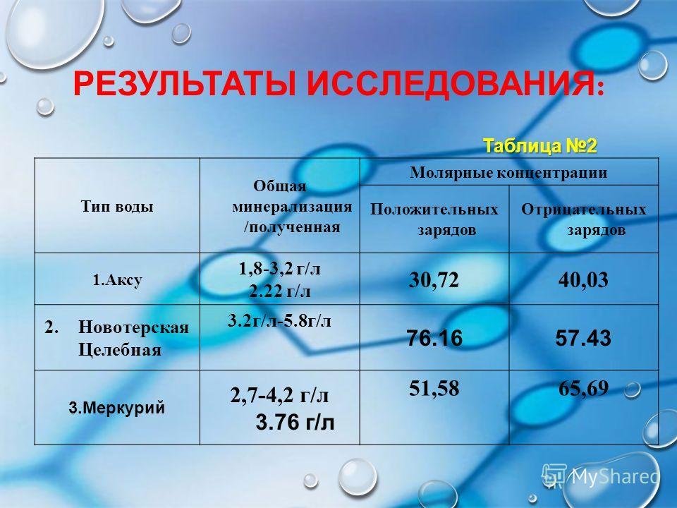 РЕЗУЛЬТАТЫ ИССЛЕДОВАНИЯ : Тип воды Общая минерализация /полученная Молярные концентрации Положительных зарядов Отрицательных зарядов 1.Аксу 1,8-3,2 г/л 2.22 г/л 30,7240,03 2.Новотерская Целебная 3.2г/л-5.8г/л 76.1657.43 3.Меркурий 2,7-4,2 г/л 3.76 г/