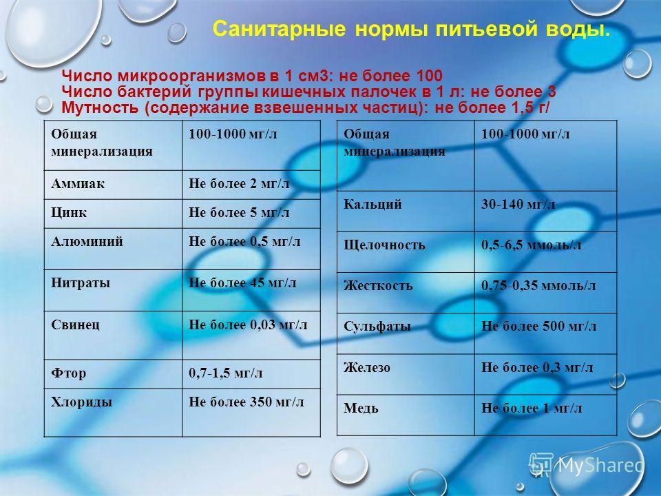 Санитарные нормы питьевой воды. Число микроорганизмов в 1 см3: не более 100 Число бактерий группы кишечных палочек в 1 л: не более 3 Мутность (содержание взвешенных частиц): не более 1,5 г/ Общая минерализация 100-1000 мг/л Кальций30-140 мг/л Щелочно