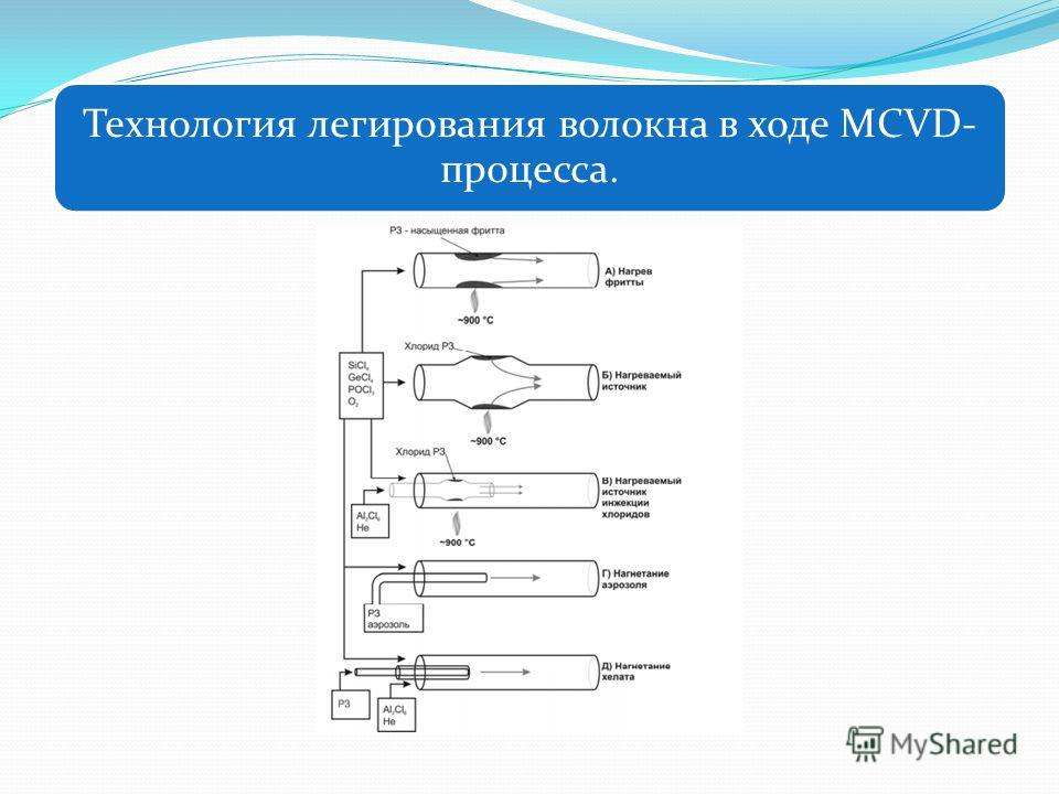 Технология легирования волокна в ходе MCVD- процесса.