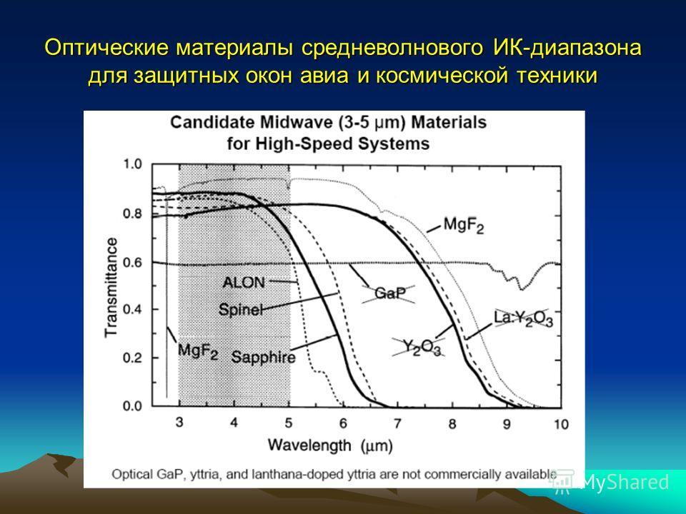 Оптические материалы средневолнового ИК-диапазона для защитных окон авиа и космической техники