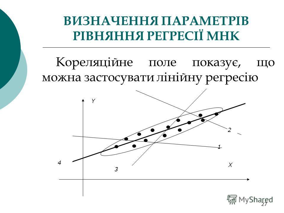 27 ВИЗНАЧЕННЯ ПАРАМЕТРІВ РІВНЯННЯ РЕГРЕСІЇ МНК Кореляційне поле показує, що можна застосувати лінійну регресію 1 X Y 2 3 4