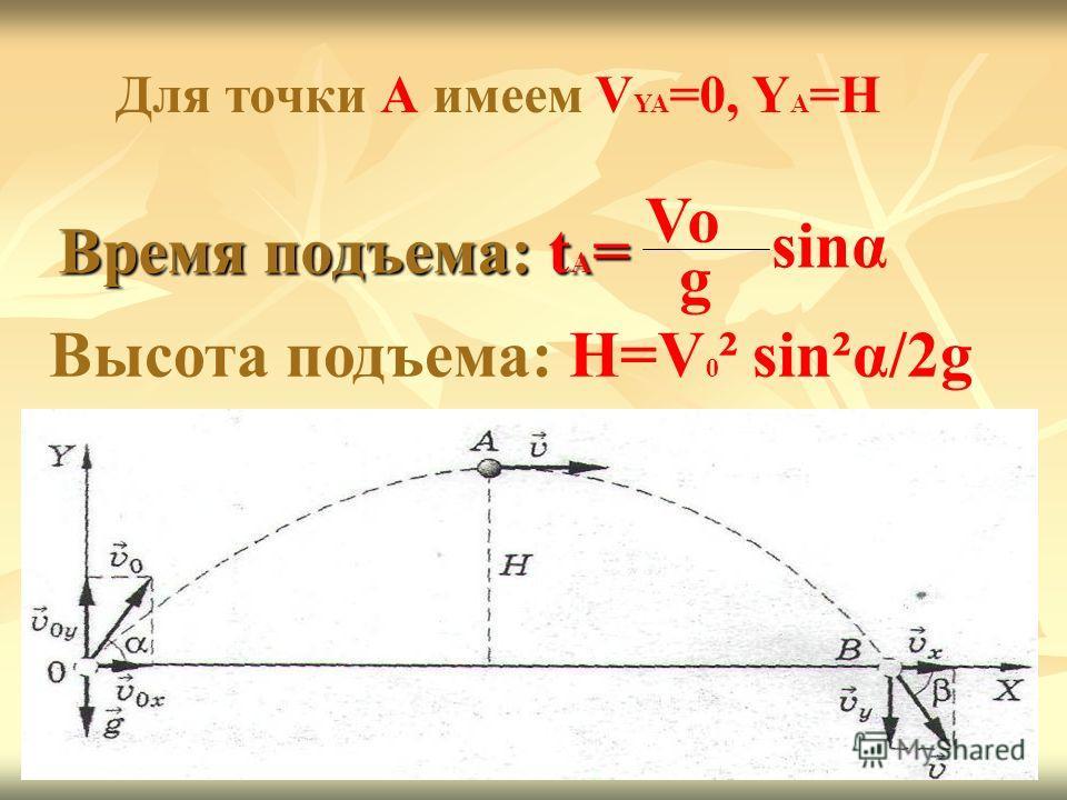 Время подъема: t A = Vo g sinα Высота подъема: H=V 0 ² sin²α/2g Для точки А имеем V YA =0, Y A =H