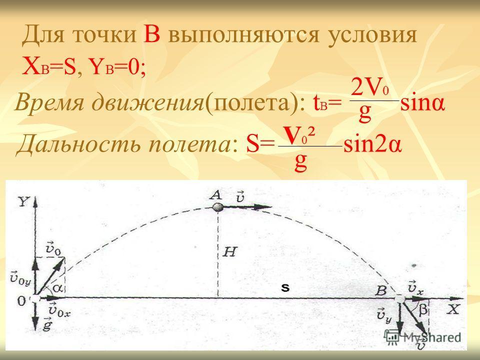 Для точки B выполняются условия X B =S, Y B =0; Время движения(полета): t B = sinα 2V 0 g Дальность полета: S= V0²V0² g sin2α