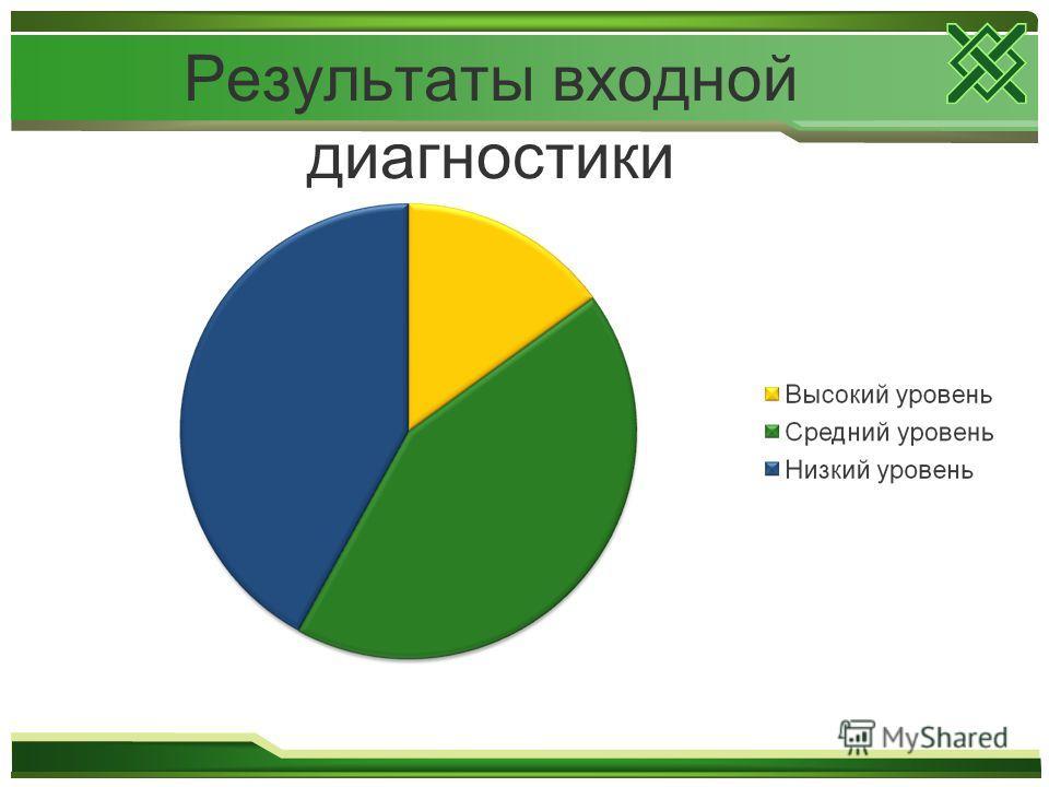 Результаты входной диагностики