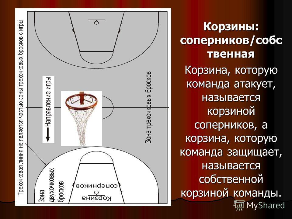 Корзины: соперников/собс твенная Корзина, которую команда атакует, называется корзиной соперников, а корзина, которую команда защищает, называется собственной корзиной команды.