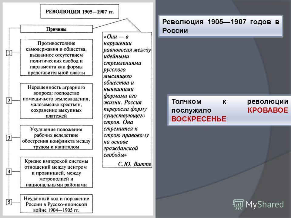 Революция 19051907 годов в России Толчком к революции послужило КРОВАВОЕ ВОСКРЕСЕНЬЕ