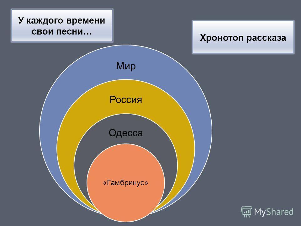 Хронотоп рассказа Мир Россия Одесса «Гамбринус» У каждого времени свои песни…