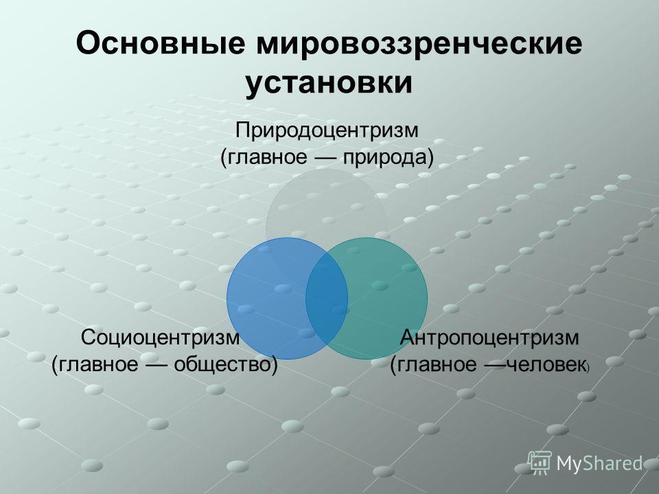 Основные мировоззренческие установки Природоцентризм (главное природа) Антропоцентризм (главное человек) Социоцентризм (главное общество)