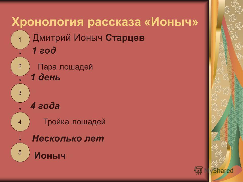Хронология рассказа «Ионыч» 1 3 2 4 5 Дмитрий Ионыч Старцев 1 год Пара лошадей 1 день 4 года Тройка лошадей Несколько лет Ионыч