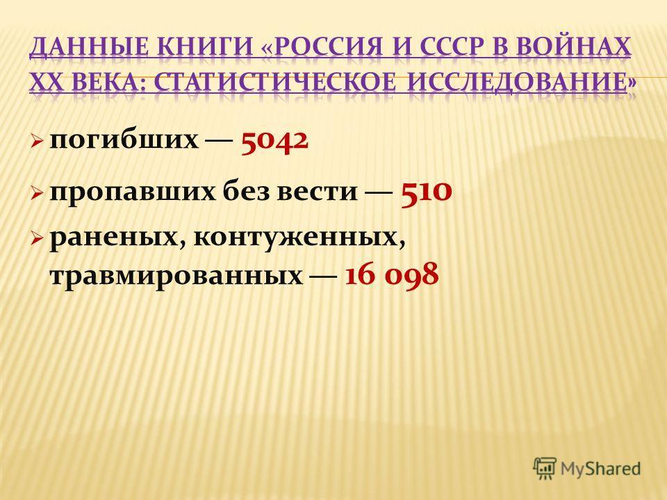 погибших 5042 пропавших без вести 510 раненых, контуженных, травмированных 16 098
