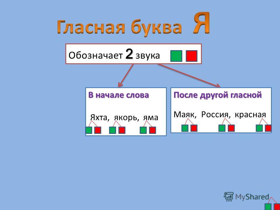 2 Обозначает 2 звука В начале слова Яхта, якорь, яма После другой гласной Маяк, Россия, красная