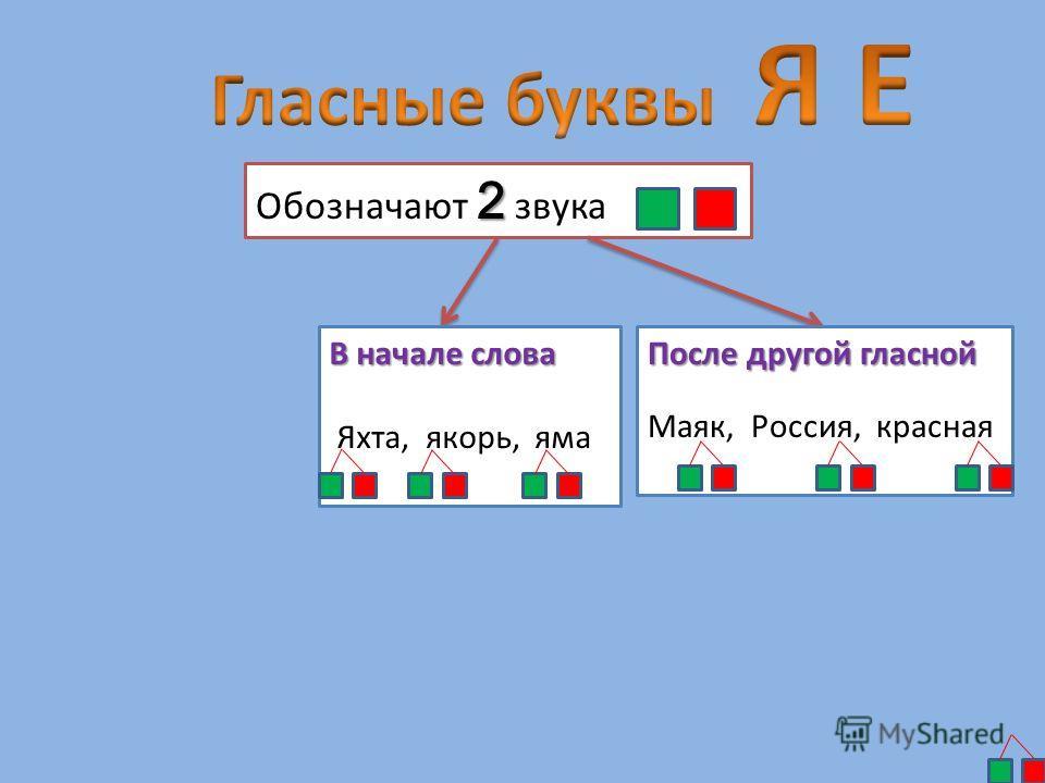2 Обозначают 2 звука В начале слова Яхта, якорь, яма После другой гласной Маяк, Россия, красная