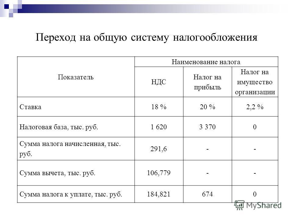 Переход на общую систему налогообложения Показатель Наименование налога НДС Налог на прибыль Налог на имущество организации Ставка18 %20 %2,2 % Налоговая база, тыс. руб.1 6203 3700 Сумма налога начисленная, тыс. руб. 291,6-- Сумма вычета, тыс. руб.10