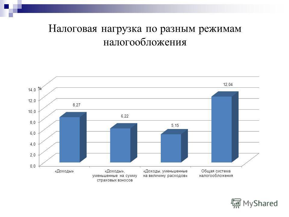 Налоговая нагрузка по разным режимам налогообложения