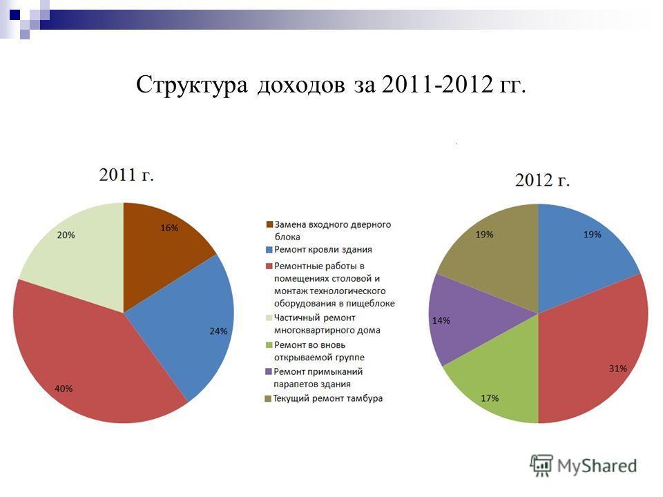 Структура доходов за 2011-2012 гг.