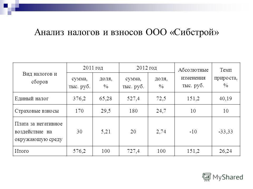 Презентация на тему УПРОЩЕННАЯ СИСТЕМА НАЛОГООБЛОЖЕНИЯ  5 Анализ