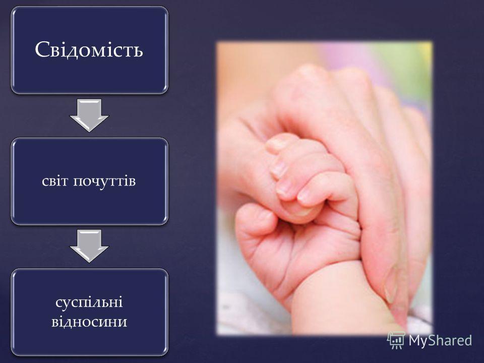 Свідомість світ почуттів суспільні відносини