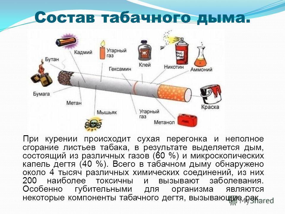 Состав табачного дыма. При курении происходит сухая перегонка и неполное сгорание листьев табака, в результате выделяется дым, состоящий из различных газов (60 %) и микроскопических капель дегтя (40 %). Всего в табачном дыму обнаружено около 4 тысяч