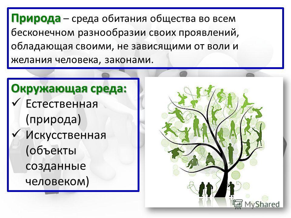 Природа Природа – среда обитания общества во всем бесконечном разнообразии своих проявлений, обладающая своими, не зависящими от воли и желания человека, законами. Окружающая среда: Естественная (природа) Искусственная (объекты созданные человеком)