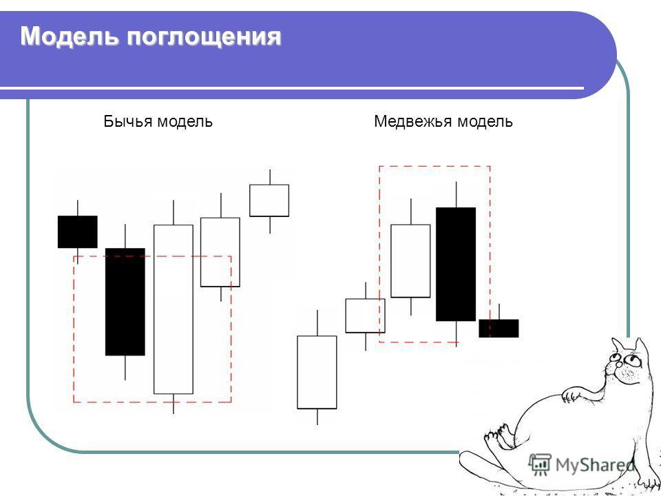 Модель поглощения Медвежья модельБычья модель