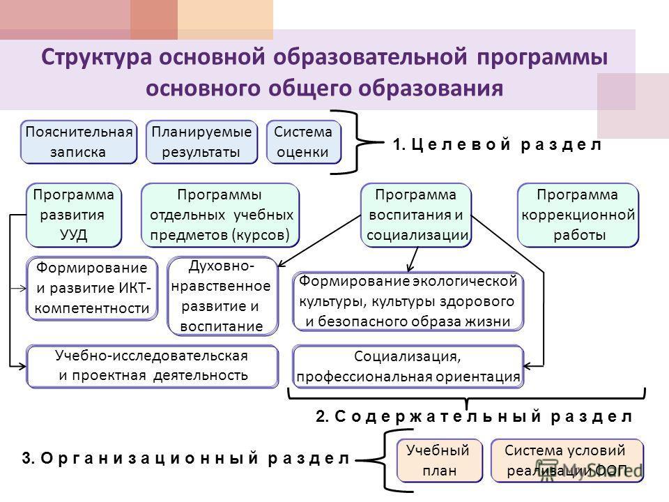 Структура основной образовательной программы основного общего образования Планируемые результаты Учебный план Система оценки Пояснительная записка Система условий реализации ООП 1. Ц е л е в о й р а з д е л 2. С о д е р ж а т е л ь н ы й р а з д е л