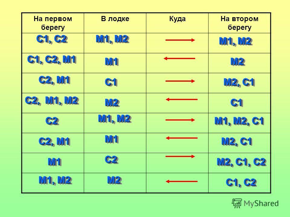 На первом берегу В лодкеКудаНа втором берегу М1, М2 С1, С2 М1, М2 М2М2М1М1 С1, С2, М1 С2, М1 С1С1 М2, C1 C1C1M2M2 С2, М1, M2 С2С2 М1, М2, C1 М2, C1 С2, M1 М1М1 М2, C1, C2 C1, C2 М1, M2 М1М1 С2С2С2С2 С2С2С2С2 М2М2
