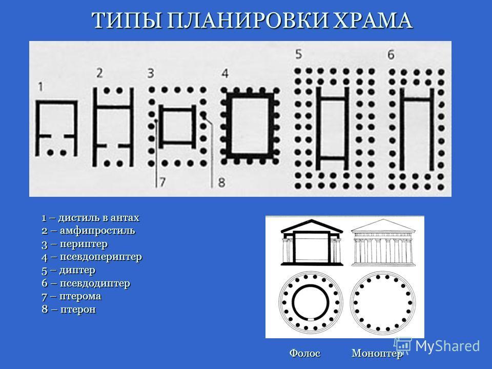 1 – дистиль в антах 2 – амфипростиль 3 – периптер 4 – псевдопериптер 5 – диптер 6 – псевдодиптер 7 – птерома 8 – птерон ТИПЫ ПЛАНИРОВКИ ХРАМА ФолосМоноптер