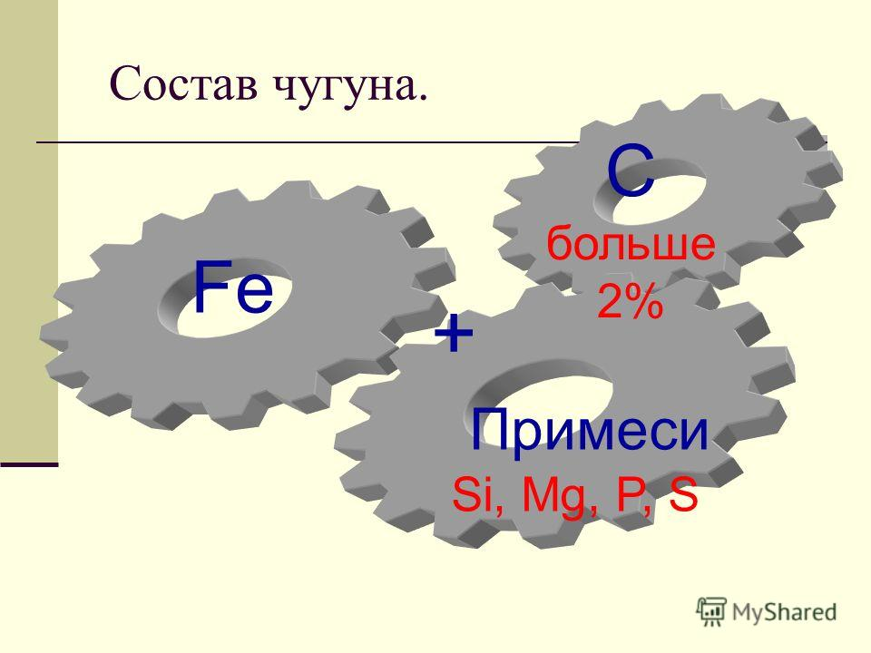 Состав чугуна. Fe C больше 2% Примеси Si, Mg, P, S +
