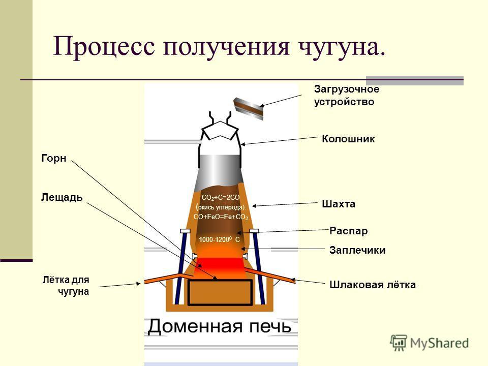 Процесс получения чугуна. Загрузочное устройство Колошник Шахта СО 2 +С=2СО ( окись углерода). СО+FeО=Fe+CО 2. Распар Заплечики 1000-1200 0 С Горн Лещадь Шлаковая лётка Лётка для чугуна